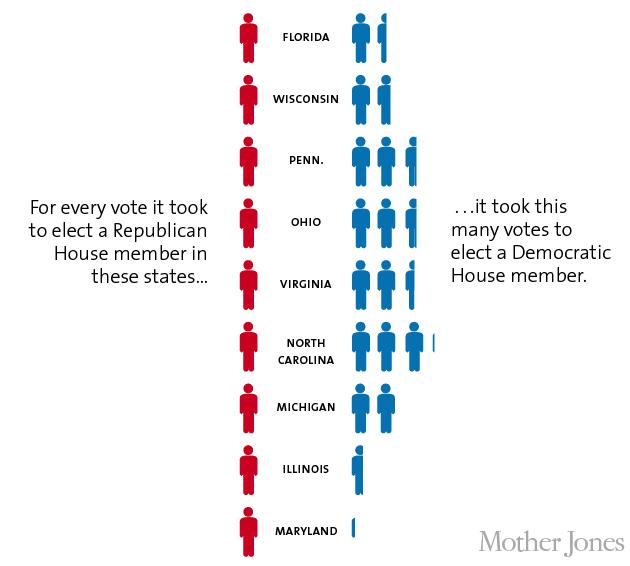 Gerrymandering - Votes vs. Representaion