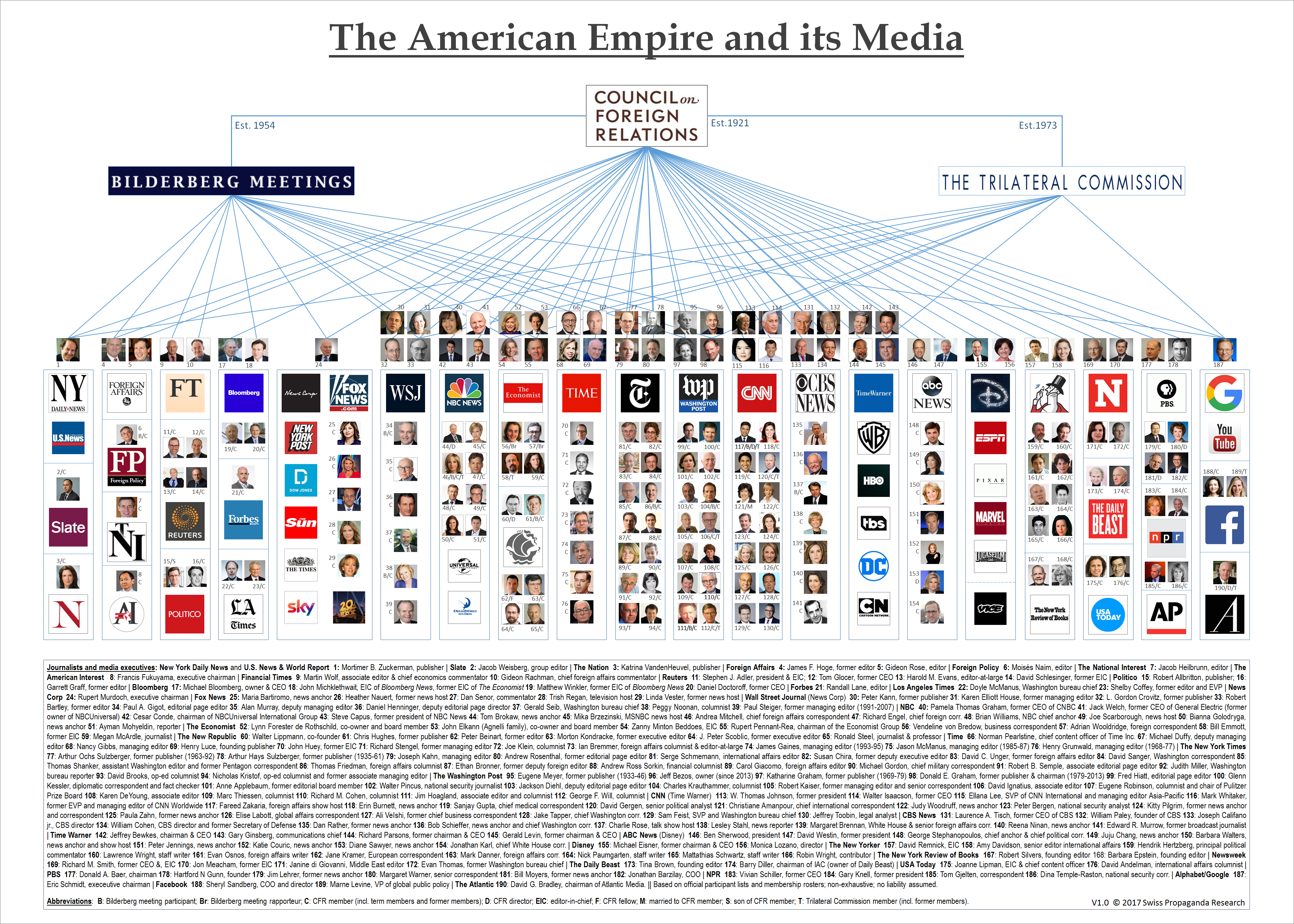 The American Empire and its Media